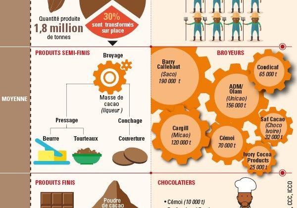 La Côte d'Ivoire rêve de chocolat